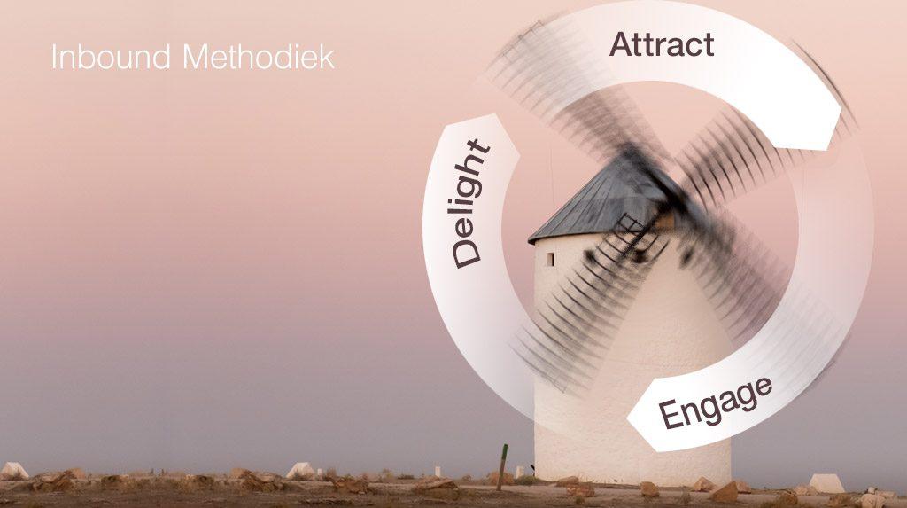 Inbound methodiek: Attract - Engage - Delight